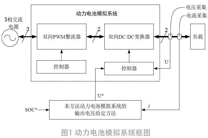基于逐次最邻近插值的动力电池电压模拟方法*