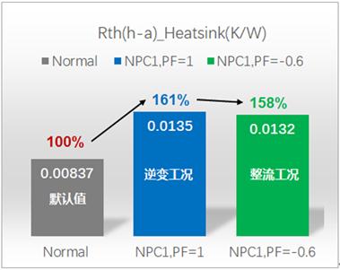 图10:(c)基于EconoDual™3白模块NPC1三电平,在某种水冷条件下,不同工况时的散热器总热阻.png