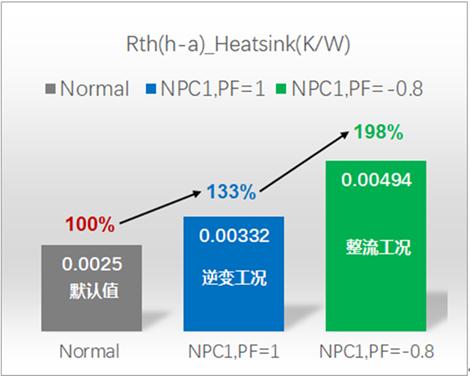 图11:(c)基于PrimePACK™3黑模块NPC1三电平,在某种水冷条件下,不同工况时的散热器总热阻:.png