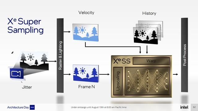 Intel XeSS超采样揭秘:性能提升最高2倍