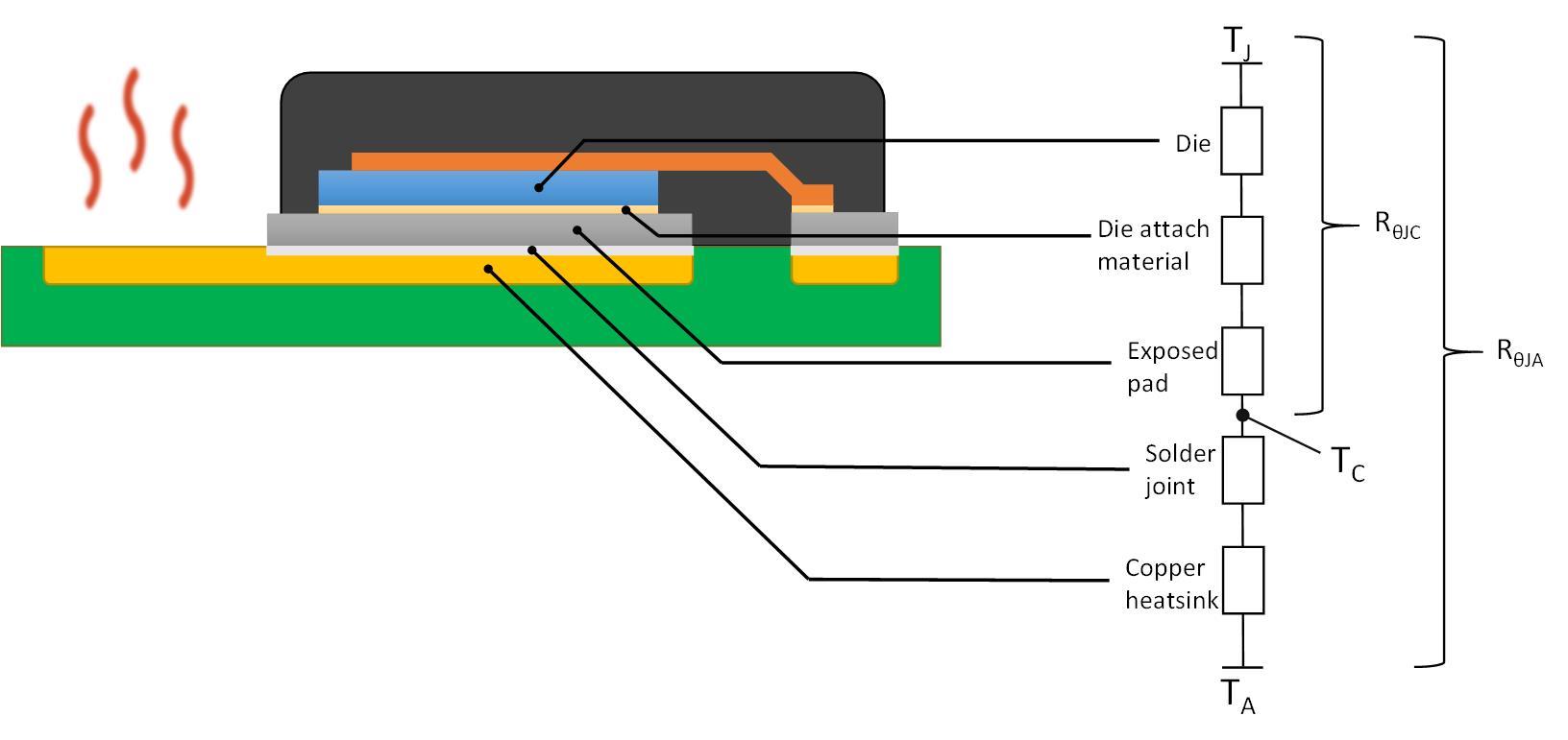 了解热阻在系统层级的影响