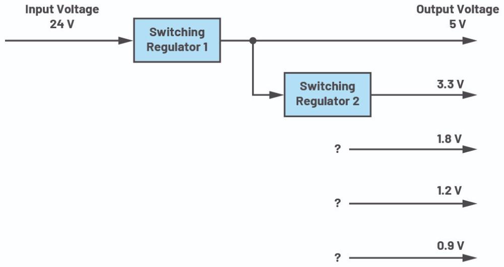 使用半自动化工具改进电源设计——实现快速高效设计的五个步骤