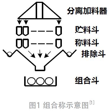 面向称重包装一体化的嵌入式控制开发平台设计*