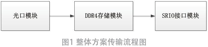 基于FPGA的一种DDR4存储模块设计