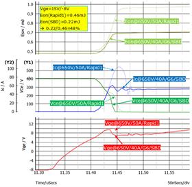 圖7:在門級電壓Vge=15V or -8V時,SiC or G6 or SBD or 40A對Eon的影響.png