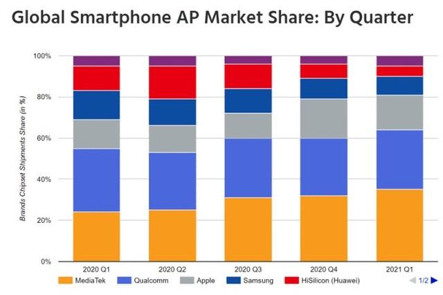 蘋果已超過三星成為第三大手機芯片廠商