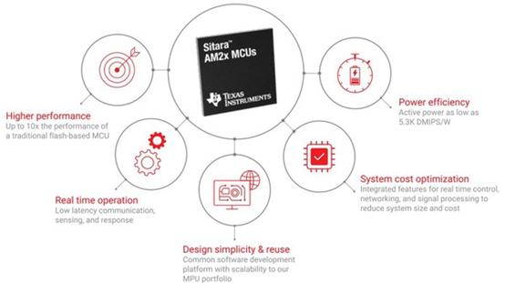 高效能MCU促进产业快速改变
