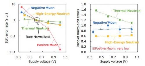 Socionext和合作伙伴发表宇宙射线介子和中子引起的半导体软误差之间的差异