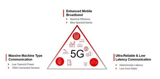 借助Zynq RFSoC DFE因应5G大规模部署挑战