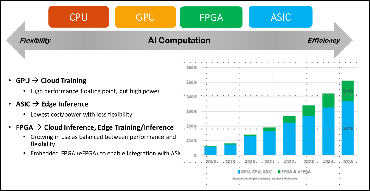 AI与机器学习发展迅速,FPGA可提供高能效和灵活性