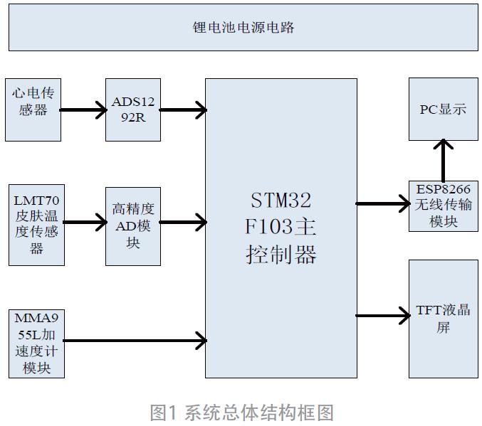 基于STM32的多功能心电信号监测系统设计