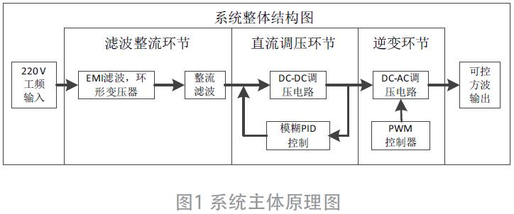 基于模糊PID混合控制等离子体手术电源的设计与研究
