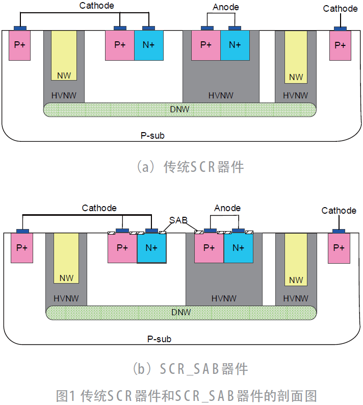 带有硅化物阻挡层的可控硅器件对维持电压的影响*