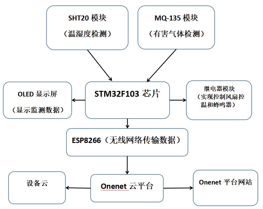 基于STM32的室内环境检测调节系统*