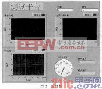 GHz高频信号的LabVIEW和MATLAB设计垃圾的字体混合图片