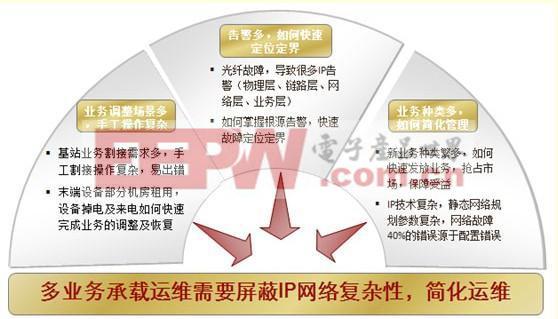 PTN(分组传送网)的简单高效运维之道