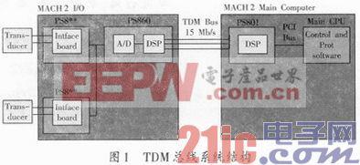 MACH 2系统TDM通信接口的研究