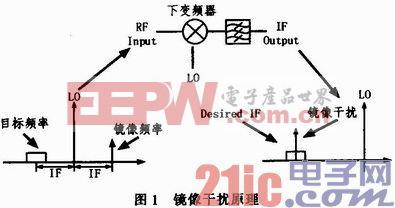 宽带镜频抑制混频器应用研究