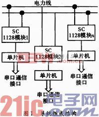 基于SC1128的山区电力线载波通信系统设计