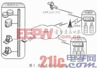 基于RFID和传感技术的冷链物流环境监测系统设计