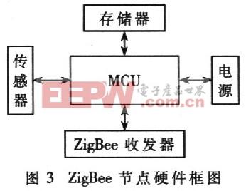 ZigBee节点硬件框图