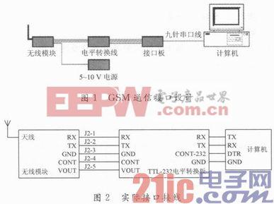 基于GSM通信的SZF型波浪浮标接收系统