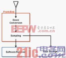 图2. GNSS 前端概览.jpg