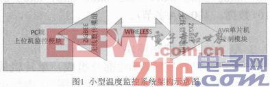 基于ZigBee的无线温度监控系统的设计