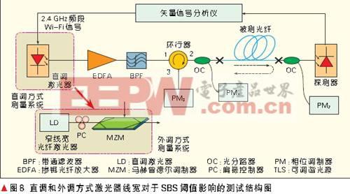 光载无线分布式天线系统设计方案