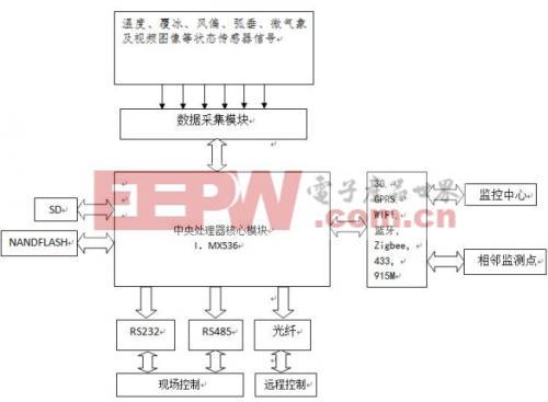电力监测设备系统框图
