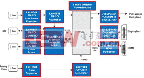 典型的SDI 应用
