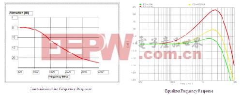 传输线和均衡器的频率响应