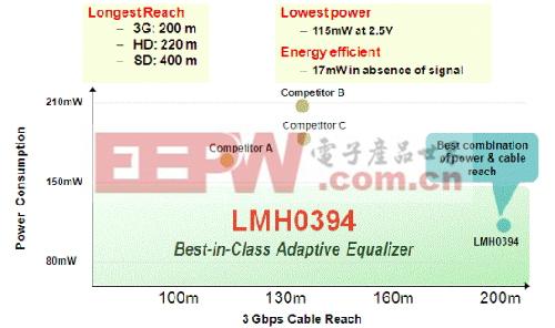 均衡器 LMH0394 竞争性分析