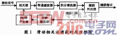 扩频信号基于FFT码捕获的计算量分析
