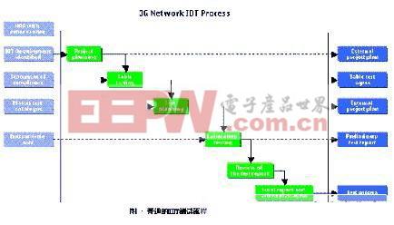 如何进行真正有效的3G互操作测试?