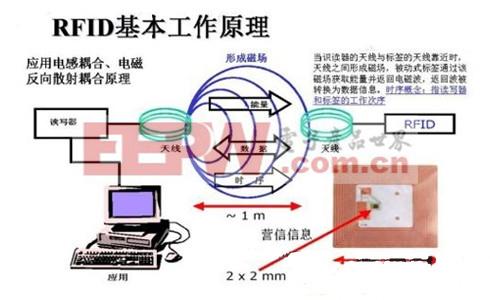 RFID多标签阅读时防碰撞技术