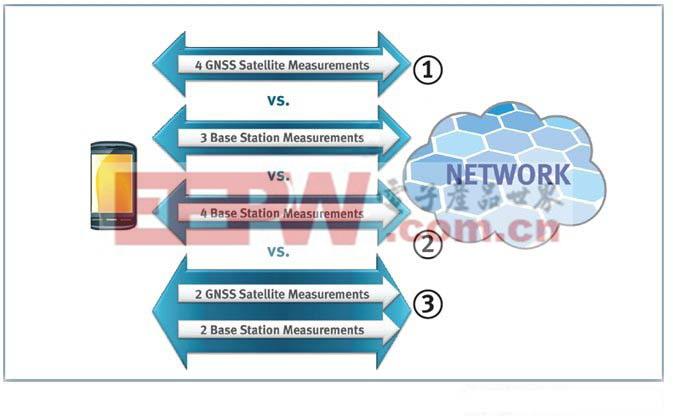 图3:LPP支持A-GNSS、OTDOA以及A-GNSS+OTDOA混合定位