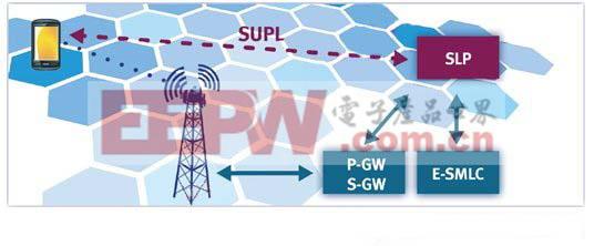 图4:SUPL网络架构