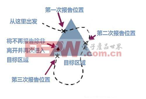 图6:区域事件触发功能的一个实例。