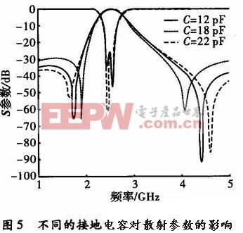 不同的接地电容对滤波器散射参数的影响
