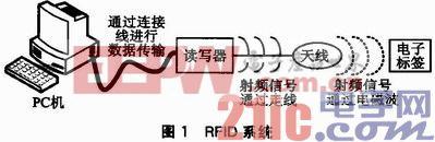 UHF RFID读写器编解码模块的FPGA实现