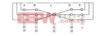 供应链结构框架基础模型