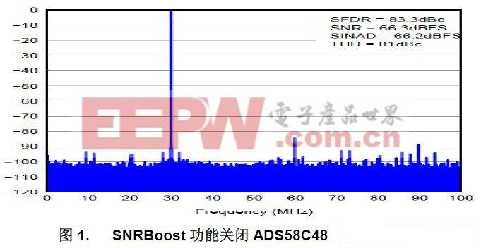 ADS58C48切换模式在时分通信系统中的应用