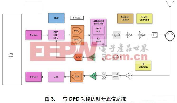 典型的时分带 DPD 功能的通信系统