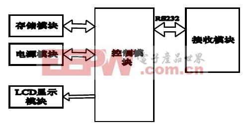 图2 搜救器硬件框图