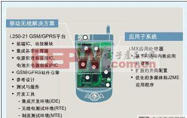 开放平台的i.Smart智能电话的参考设计