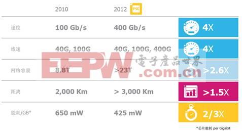 光网络不断超越:从100G向400G