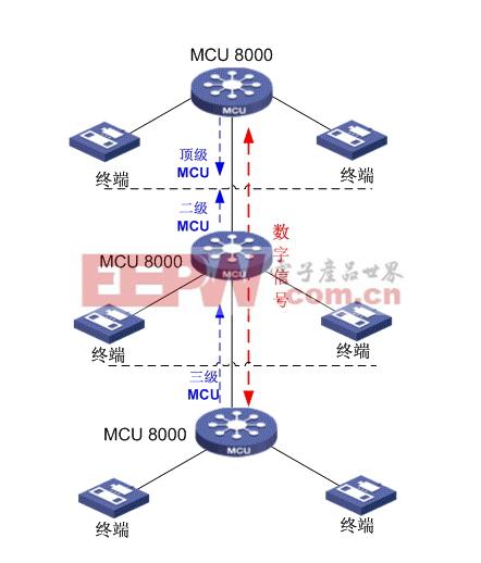 MCU8000互控级联原理图