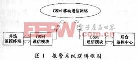 基于GSM网络的油田无线防盗报警系统设计