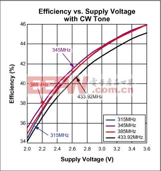 图2. 连续波下,效率与电源电压的关系曲线